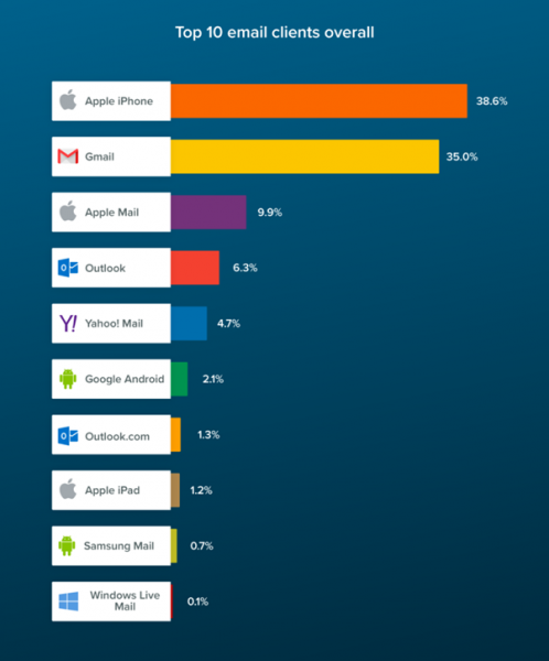 graph of most popular email clients
